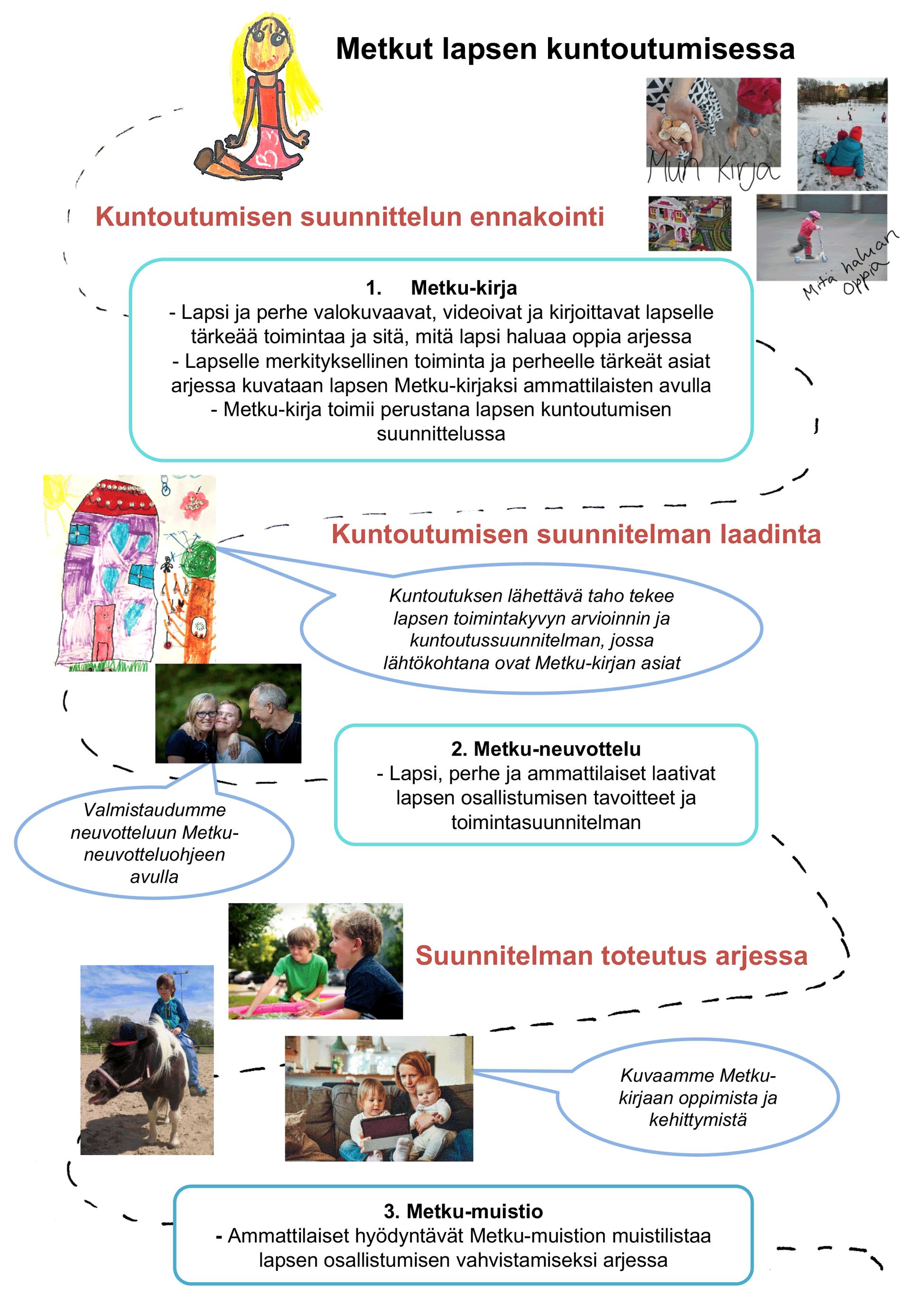 Metkut lapsen kuntoutuksessa